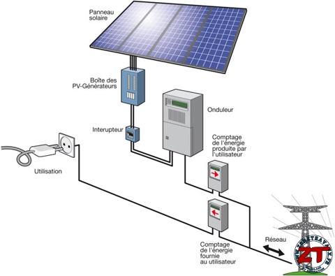 D cryptage zt les panneaux solaires thermiques ou photovolta ques - Onduleur electrique pour maison ...